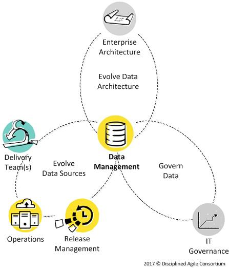 Core to Data Agile Data is collaboration